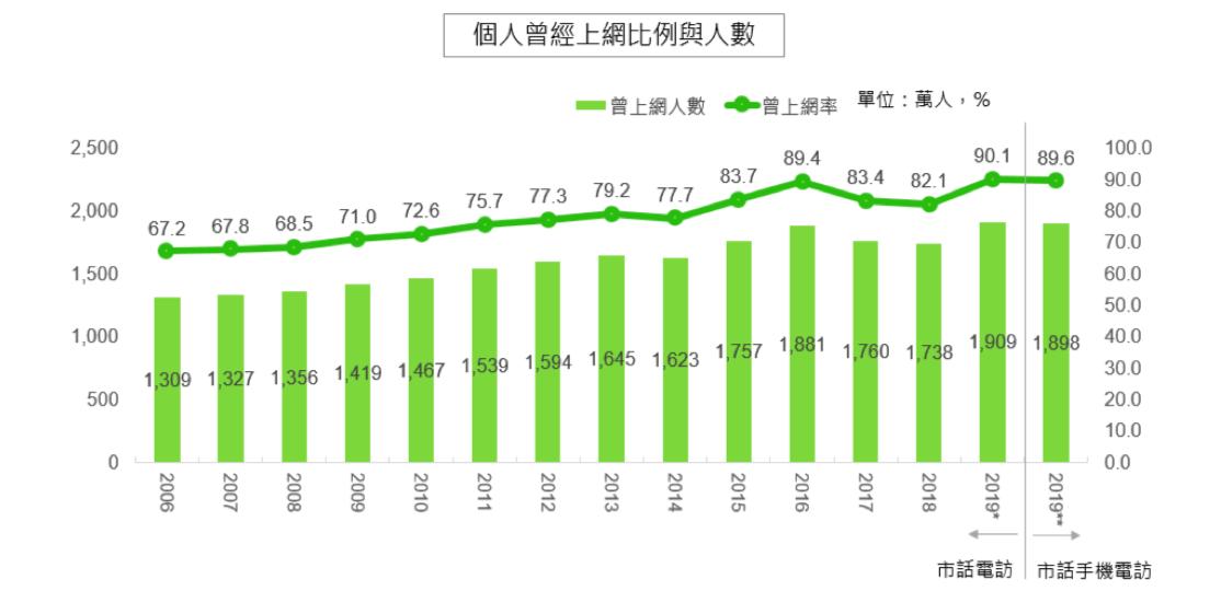 台湾インターネット使用率グラフ